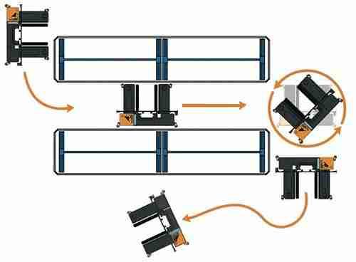 Carrelli elevatori laterali - Multidirezionalità